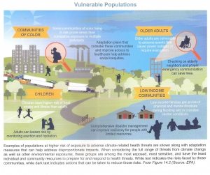 U.S. Fourth National Climate Assessment pg 103 Vulnerable Populations